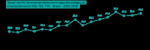 Taxa de empreendedorismo no Brasil de 2002 a 2018